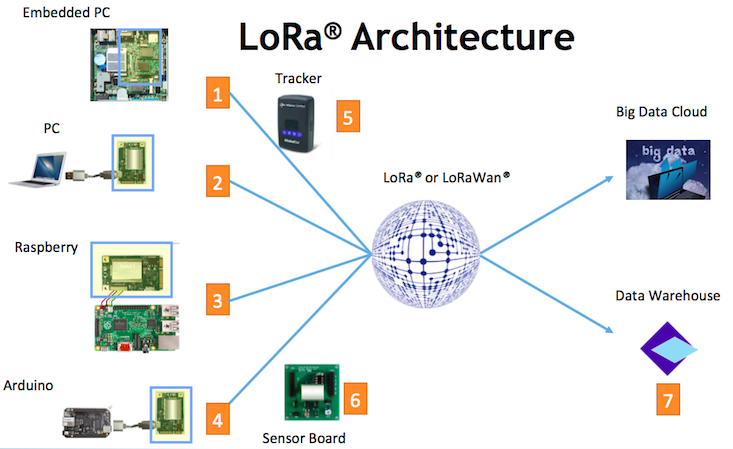 Willtron 威力創 - SOLUTIONS - LoRa Networking Solution